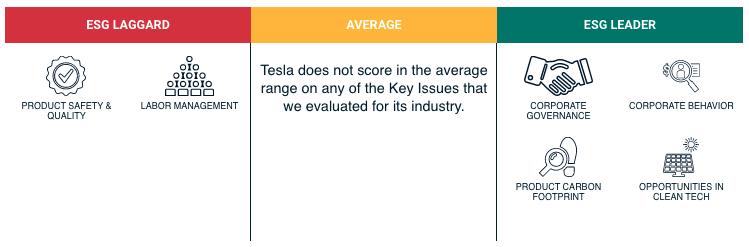 MSCI ESG-Rating für Tesla, Inc. (2)
