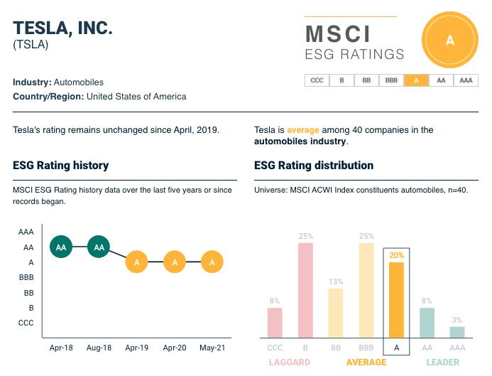 MSCI ESG-Rating für Tesla, Inc.